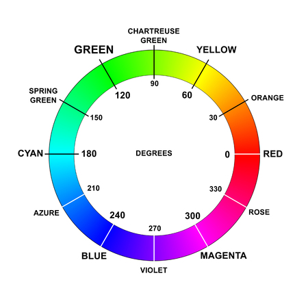 hsv: Color colors wheel names degrees rgb hsb hsv hue Stock Photo