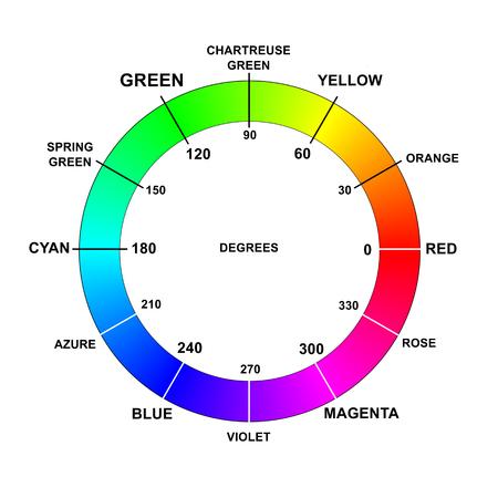 Color colors wheel names degrees rgb hsb hsv hue Stock Photo