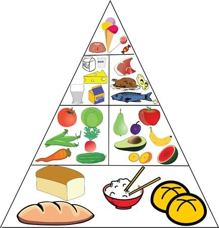 piramide nutricional: Pirámide Alimenticia