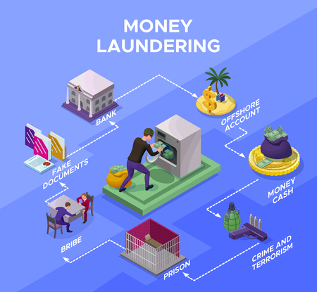 Money laundering and fraud infographics with criminal washing money, bribery and corruption concept, offshore account, crime, jail, bank, coin, banknote icon, isometric vector illustration