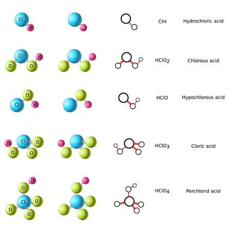 hydrochloric: molecule of hydrochloric acid, chlorous acid, chloric acid, hypochlorous acid and perchloric acid