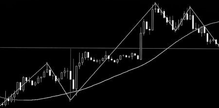 株式市場のろうそくグラフ分析画面。