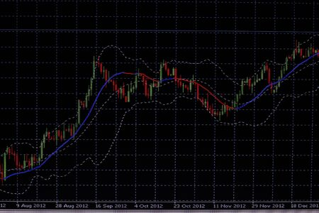 foreign: Foreign exchange market chart