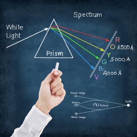 trigonometry: Hand writing science formulas on chalkboard ,Spectrum