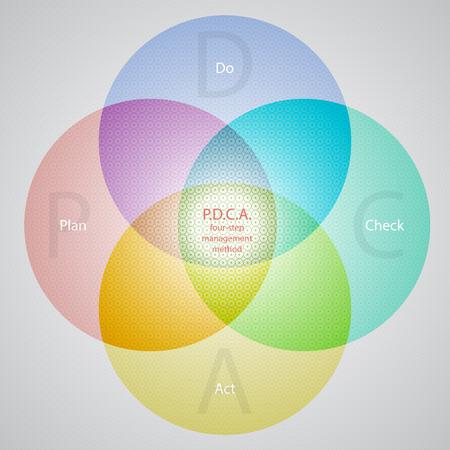 plan do check act: Vector dark PDCA (Plan Do Check Act) diagram, schema