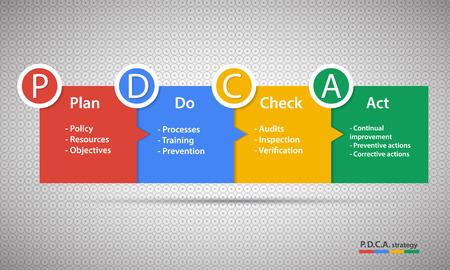 software engineering: Vector dark PDCA (Plan Do Check Act) diagram, schema