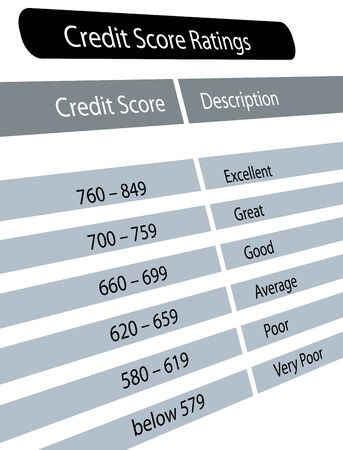 점수: Chart of credit score range with description