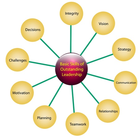 relationship strategy: Illustration of skills of outstanding leadership