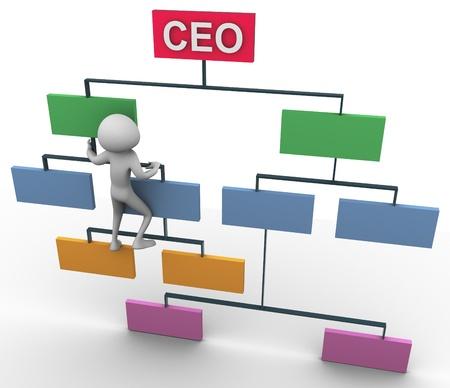 3D uomo arrampicata su organigramma per posizione di amministratore delegato.