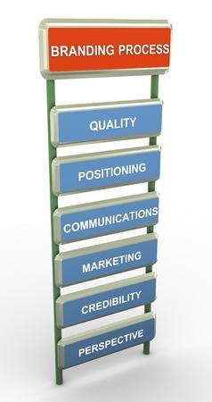 """desarrollo económico: 3D hacen de palabras relacionadas con """"proceso de branding"""""""
