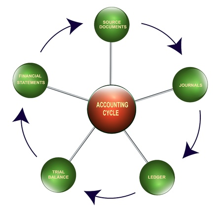 Illustration of the accounting  cycle Stock Illustration - 10677016