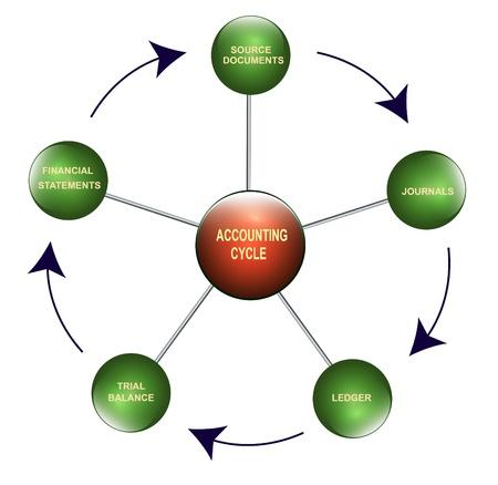 registros contables: Ilustración del ciclo contable