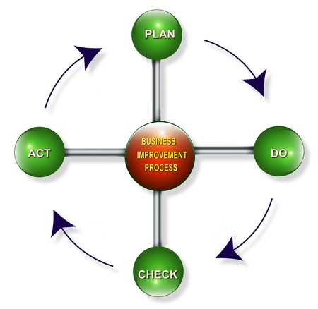 Chart illustration of business improvement process. PDCA - plan, do, check, act.