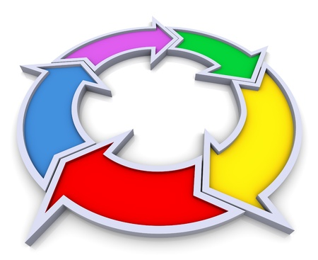 circular flow: 3d colorful flow chart diagram on white background