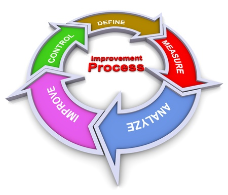 improve: 3d colorful flow chart diagram of improvement process