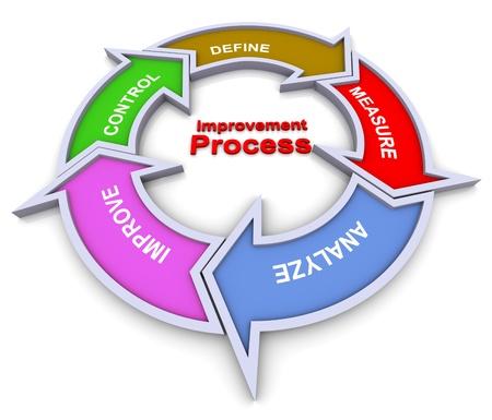 control de calidad: 3d diagrama de flujo colorido cuadro del proceso de mejora