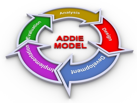 business project: 3d render of addie model flow chart