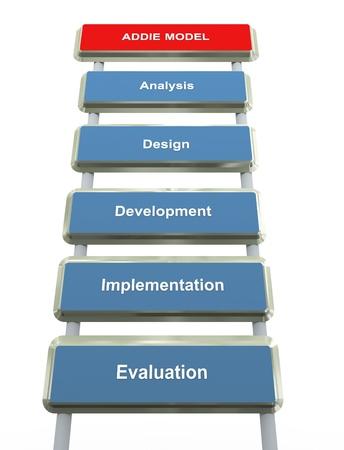 diagrama de flujo: 3d concepto de addie proceso de diseño