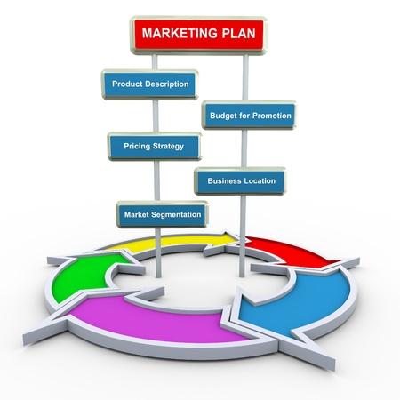 organigramme: Rendu 3D de concept de plan de marketing avec le diagramme de flux circulaire
