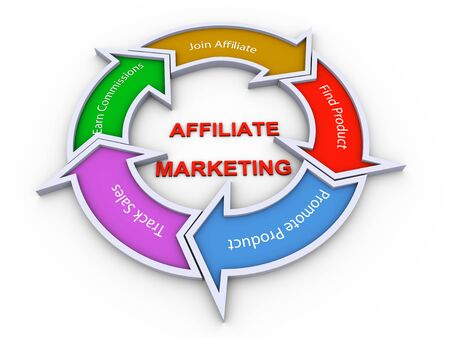 affiliate: 3d colorful flow chart diagram of affiliate marketing concept