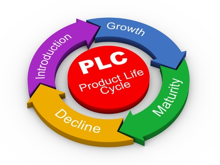 3d illustration of circular flow chart of PLC   Product Life cycle   illustration