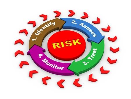 Render 3D de concepto de gestión de riesgos circular diagrama de flujo diagrama