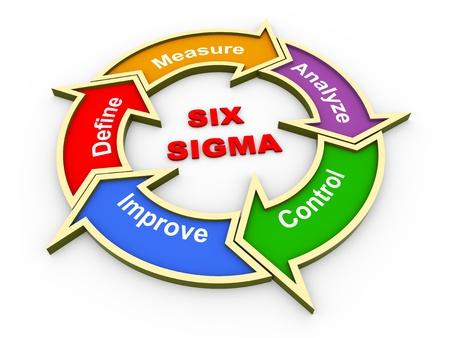 3d render of circular flow chart of six sigma