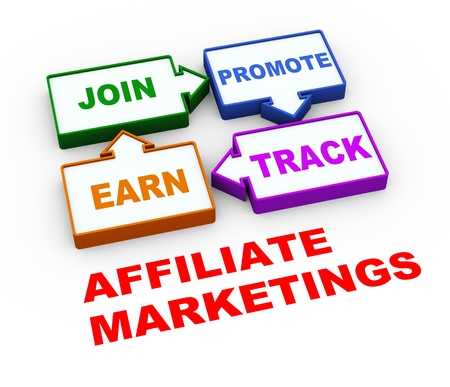 affiliation: 3d render of process cycle of affiliate marketing
