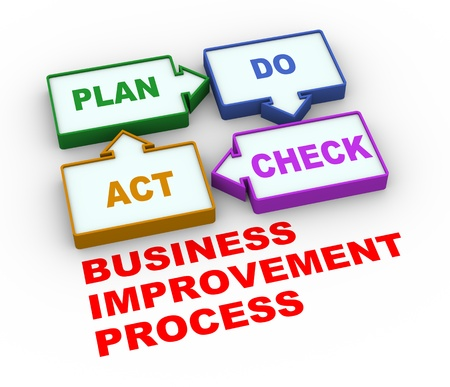 iterative: 3d render of process of pdca - plan do check act Stock Photo