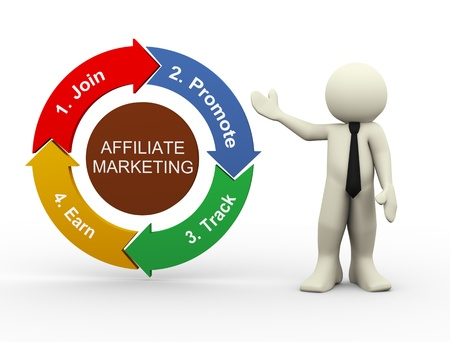 affiliation: 3d render of man presenting circular flow chart of affiliate marketing process