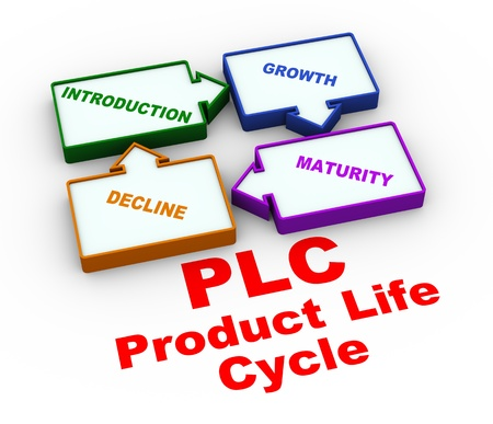 3d illustration of plc - product life cycle.