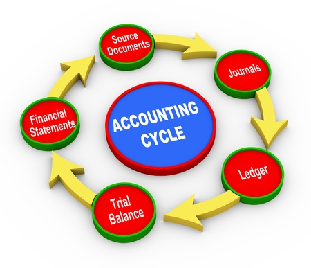 3d Illustration of accounting cycle  illustration