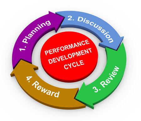 desarrollo económico: Representación 3D de diagrama de flujo circular del ciclo de desarrollo del rendimiento Foto de archivo