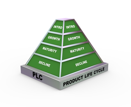 3d rendering of pyramid presentation of concept of plc - product life cycle photo