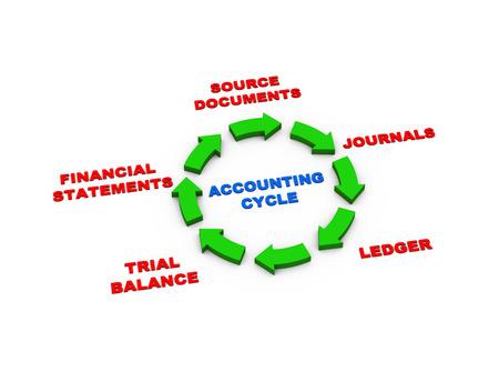 registros contables: Representación 3D de circular presentación flechas del ciclo contable Foto de archivo