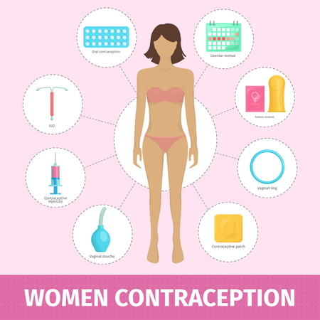Set of female contraception methods