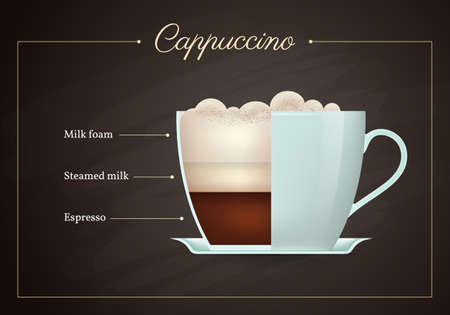Cappuccino coffee drink recipe. Cup of hot tasty beverage on blackboard. Preparation guide with layers of milk foam, steamed milk and espresso flat design vector illustration.