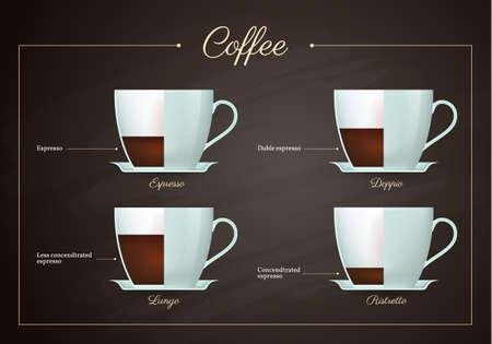 Coffee drinks menu set. Espresso, ristretto, doppio, lungo recipe proportions. Cups of hot tasty beverage on blackboard. Restaurant or cafe menu flat design vector illustration.