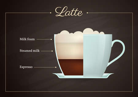 Latte coffee drink recipe. Cup of hot tasty beverage on blackboard. Preparation guide with layers of milk foam, steamed milk and espresso flat design vector illustration.