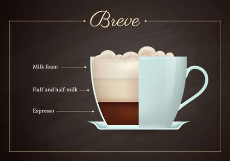 Breve coffee drink recipe. Cup of hot tasty beverage on blackboard. Preparation guide with layers of milk foam, half milk and espresso flat design vector illustration. Vettoriali