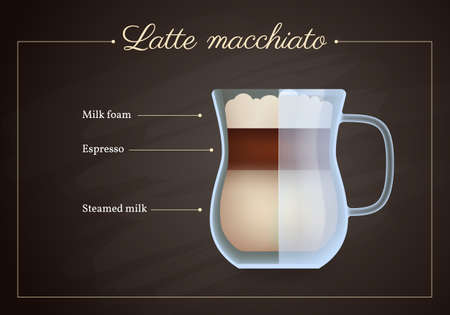 Latte macchiato coffee drink recipe. Glass mug of hot tasty beverage on blackboard. Preparation guide with layers of milk foam, espresso and steamed milk flat design vector illustration. Vettoriali