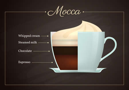 Mocca coffee drink recipe. Cup of hot tasty beverage on blackboard. Preparation guide with layers of whipped cream, steamed milk, chocolate, espresso flat design vector illustration. Vettoriali
