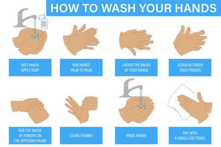 How to wash your hands step-by-step instructions and guide. Illustrations of hand washing with soap on palms, fingers, nails, back, thumbs and wrists. Wash, dry your hands, and clean your hands