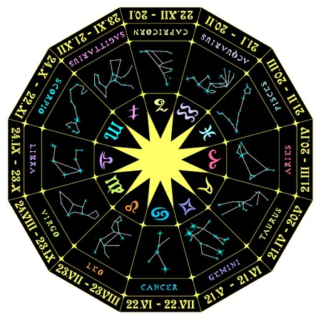 Illustration of a zodiacal circle with the constellations Illustration