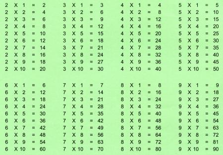 multiplicaci�n: Escuela, tabla de multiplicaci�n en fondo verde