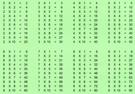multiplication: School, Multiplication table on green background