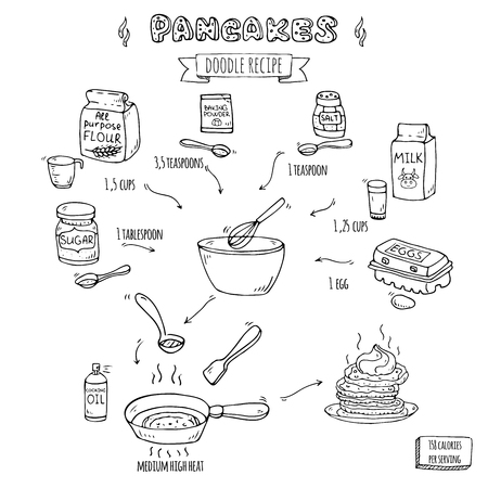 Hand drawn doodle traditional easy Recipe of pancakes Vector illustration, isolated symbols collection of milk, flour, baking powder, sugar, salt, eggs Cartoon elements Frying pan, scoop, whisk, bowl