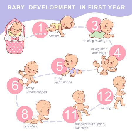 Infographic of baby growth from newborn to toddler with text. First year milestones. Cute boy, girl of 12 months. Design template. Vector color illustration.  Illusztráció