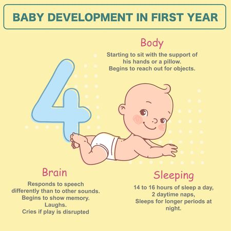 Little baby of 4 months. Physical, emotional development milestones in first year. Cute little baby boy or girl in diaper lying on stomach.. First year. Infographic with text. Vector illustration.