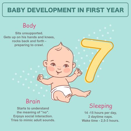 Little baby of 7 month. Baby Physical, emotional development milestones in first year. Cute little baby boy or girl in diaper sitting unsupported. Infographics with text. Vector illustration.
